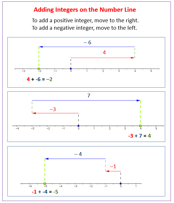Adding Integers Using The Number Line Solutions  Examples  Videos