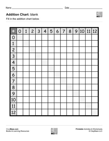Addition Chart Blank  Childrens Educational Workbooks  Books