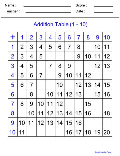 Addition Tables Worksheet