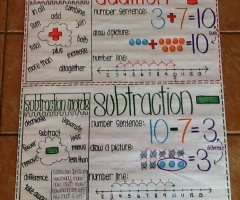 Addition And Subtraction Anchor Chart Kindergarten
