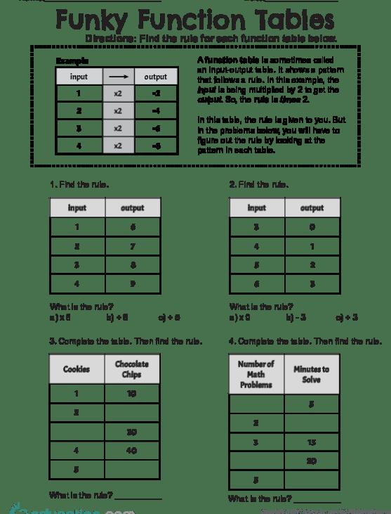 Fun  Fun Function Tables