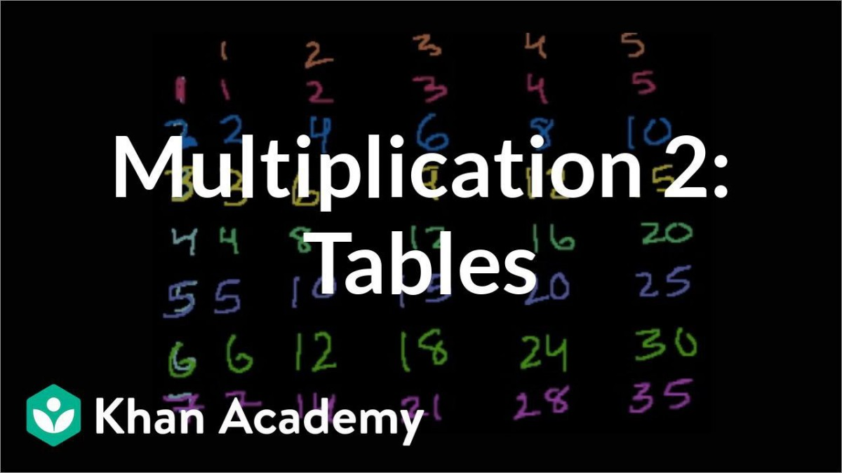 Multiplication Tables For