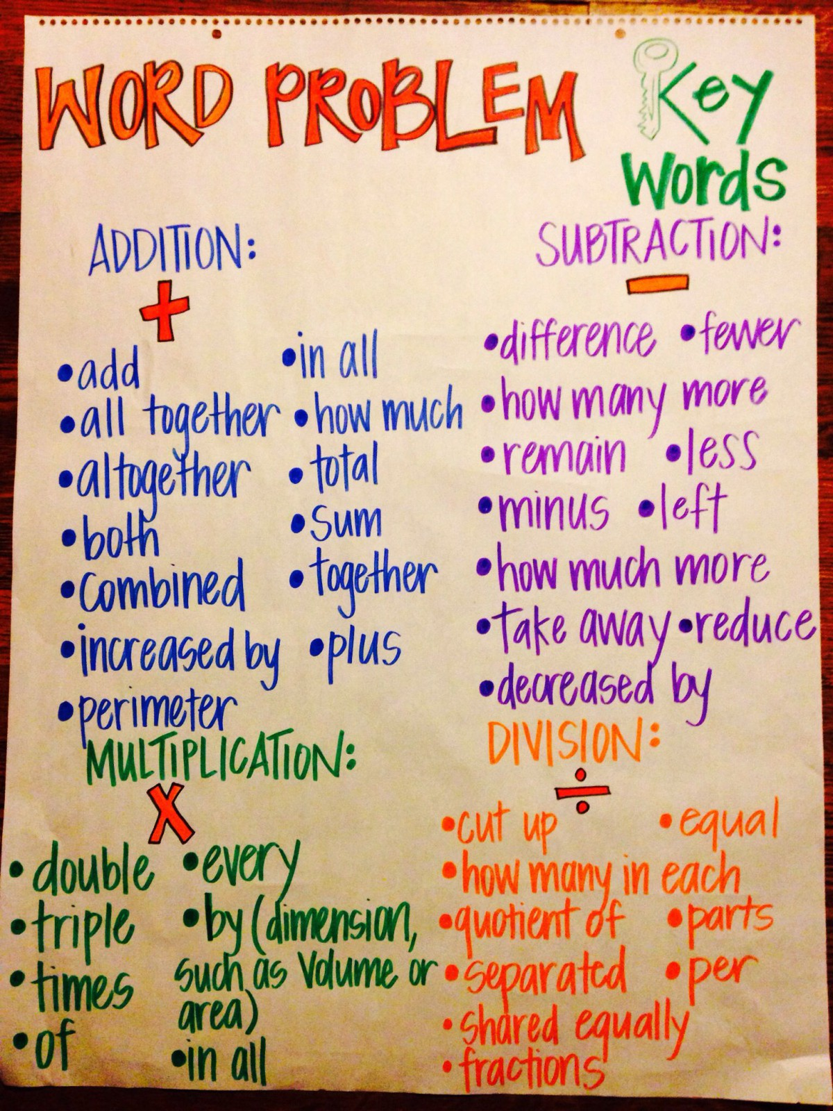 Finding Key Words In Addition Story Problems Worksheets ...