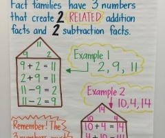 Addition Fact Families Chart